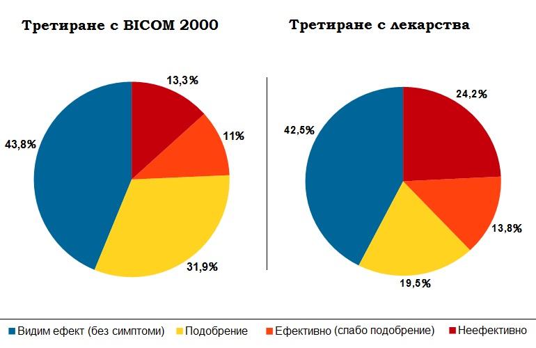 Сравнение на резултати при третиране с БИКОМ и третиране с лекарства при пациенти с астма